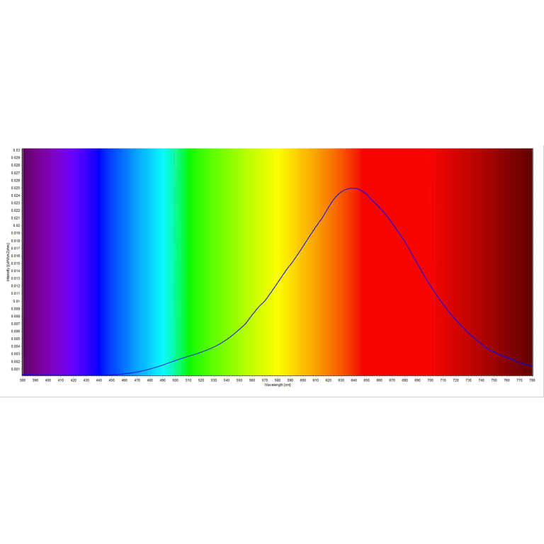 Spectral Graph Candle Flame Light