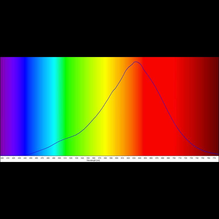 candlelight_led_spectrum_wavelength_graph