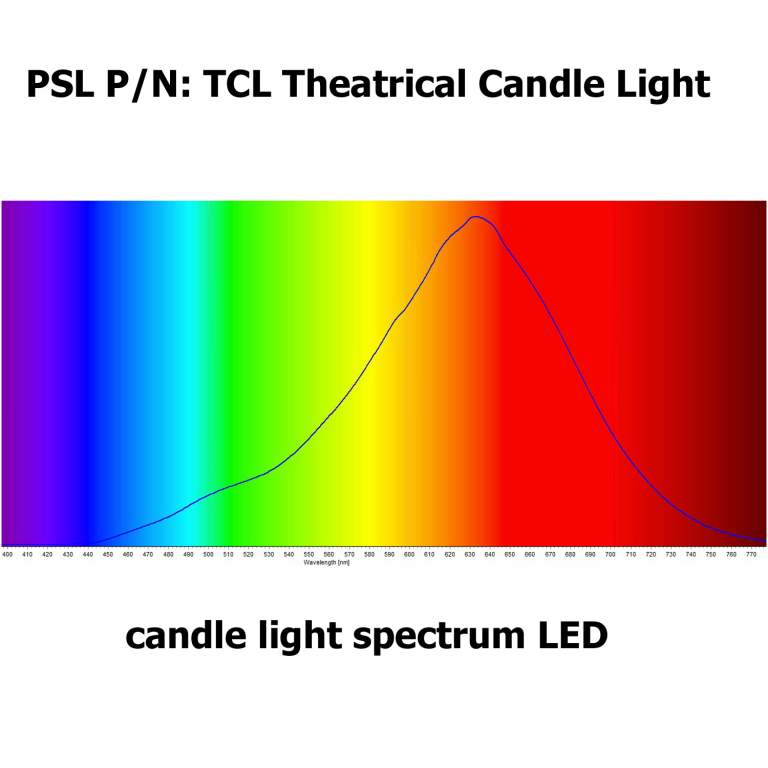 spectral-chart-candle-flame-led