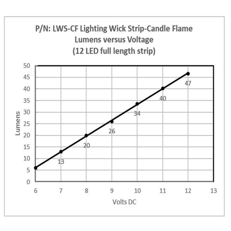 candlelight_led_voltage_lumen_chart