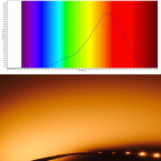 spectral graph for candle flame LED light